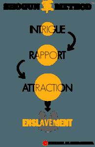 Shogun Method IRAE Model